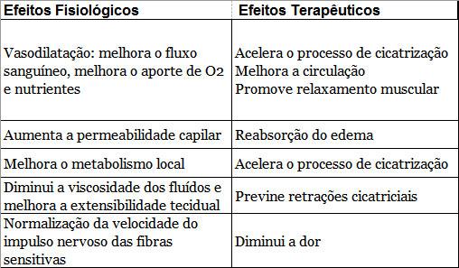 Tabela Efeitos Fisiológicos x Terapêutico