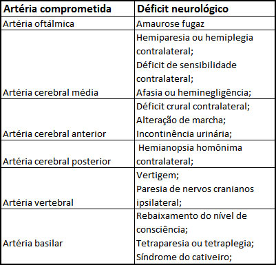 Tabela: Artéria Comprometida x Déficit Neurológico