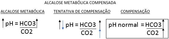 ALCALOSE METABÓLICA COMPENSADA