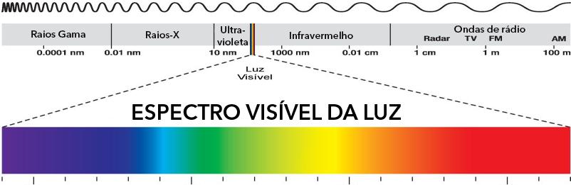 espectro-visivel-da-luz-editado