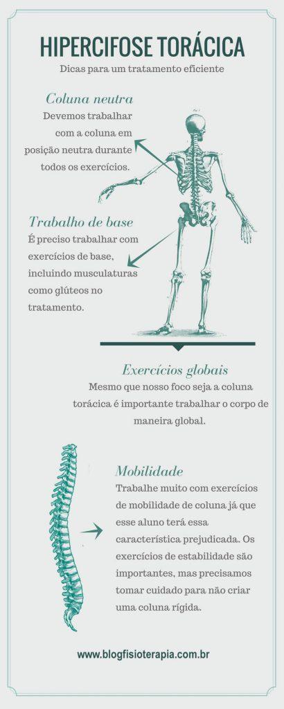 infografico-hipercifose-toracica