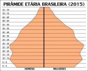 piramide-populacional